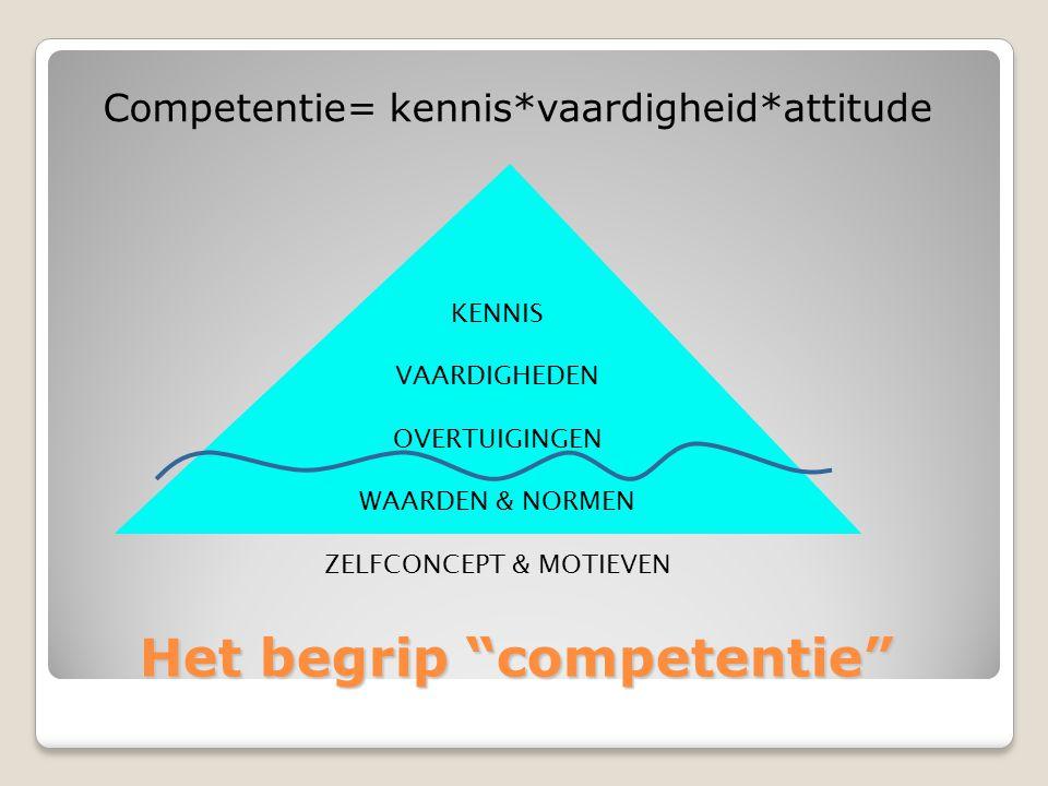 Het begrip competentie Het begrip competentie  Verschuiving van kwalificatie naar competentie of van taak naar persoon  Competentie is een kenmerk van de werkende en is in principe niet beperkt tot het actuele takenpakket  Competentie = persoonlijk vermogen  Competentie bepaalt potentiële inzetbaarheid