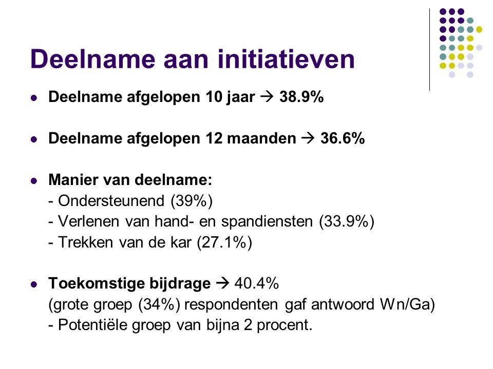 Deelname aan initiatieven  Deelname afgelopen 10 jaar  38.9%  Deelname afgelopen 12 maanden  36.6%  Manier van deelname: - Ondersteunend (39%) - Verlenen van hand- en spandiensten (33.9%) - Trekken van de kar (27.1%)  Toekomstige bijdrage  40.4% (grote groep (34%) respondenten gaf antwoord Wn/Ga) - Potentiële groep van bijna 2 procent.