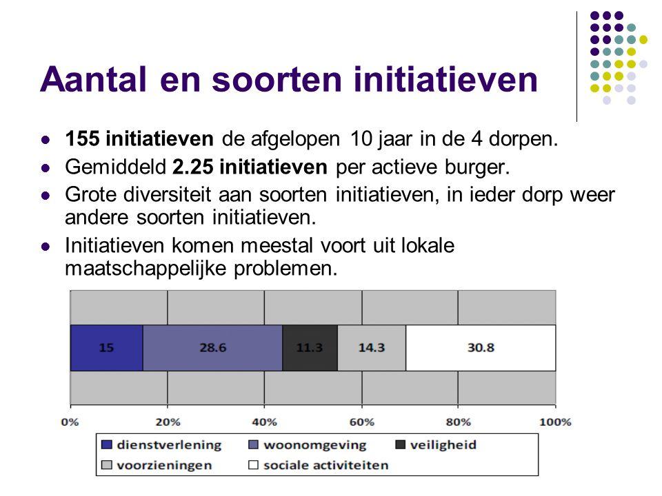 Aantal en soorten initiatieven  155 initiatieven de afgelopen 10 jaar in de 4 dorpen.