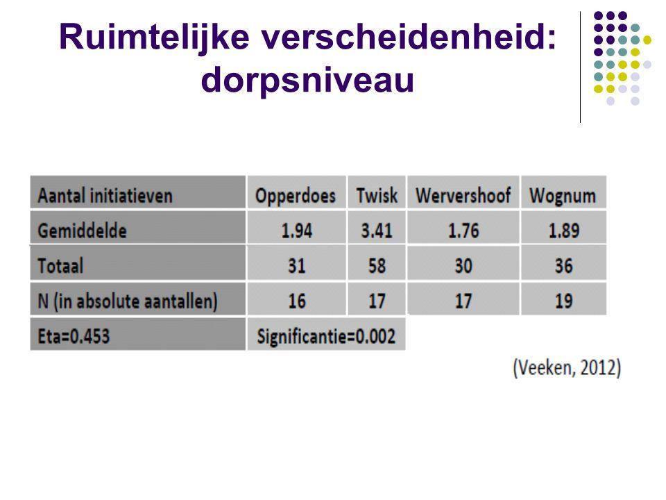 Profiel van de actieve burger  Leeftijd  tussen de 35 en 55 jaar  Inkomen  huishoudelijk inkomen 3000 euro of meer  Opleidingsniveau  hoger opgeleiden  Woonduur  10 jaar of langer  Huishoudensamenstelling  burgers die samenwonen