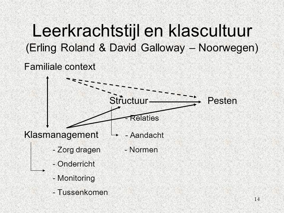 14 Familiale context Structuur Pesten - Relaties Klasmanagement - Aandacht - Zorg dragen - Normen - Onderricht - Monitoring - Tussenkomen Leerkrachtst