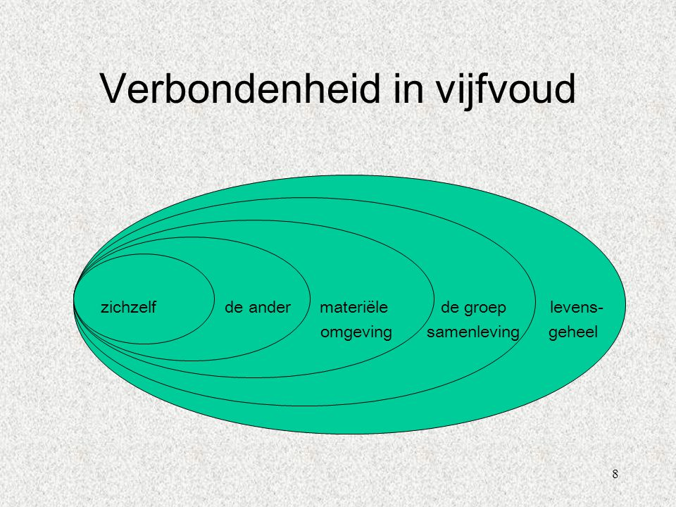 9 2.Van pesten naar verbondenheid... 'Verbondenheid'als link tussen P-P-P.