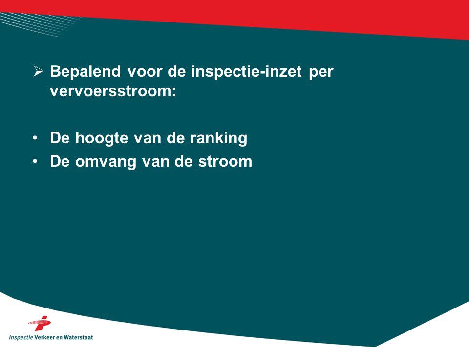  Bepalend voor de inspectie-inzet per vervoersstroom: •De hoogte van de ranking •De omvang van de stroom