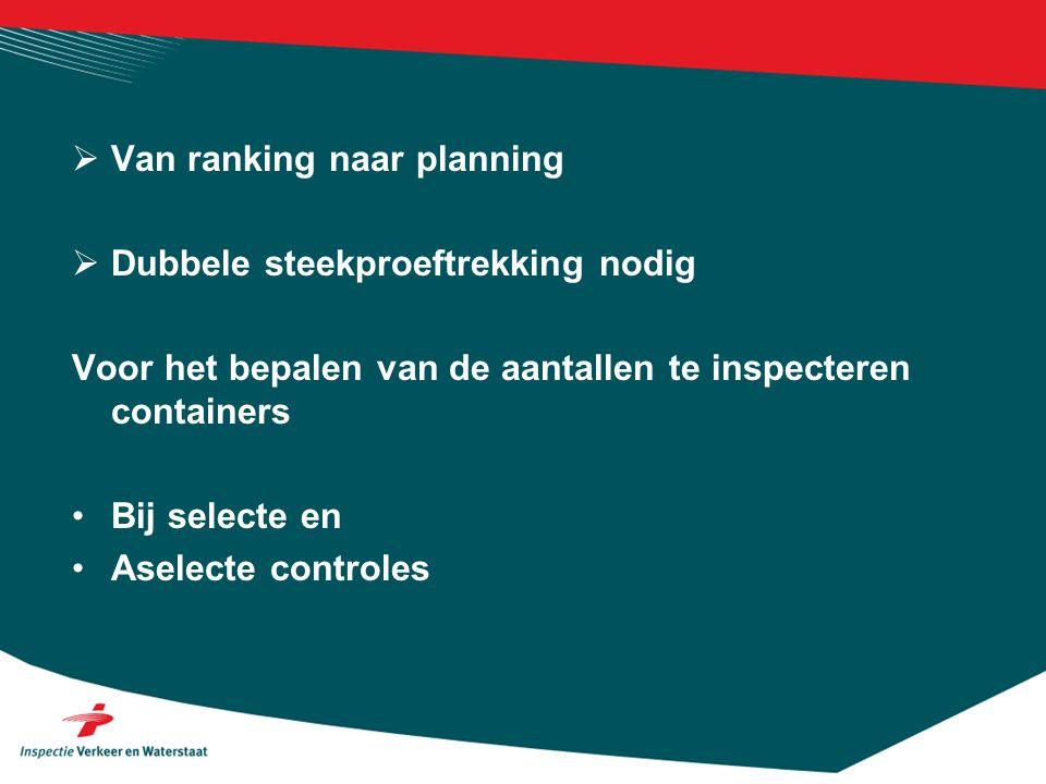  Van ranking naar planning  Dubbele steekproeftrekking nodig Voor het bepalen van de aantallen te inspecteren containers •Bij selecte en •Aselecte controles