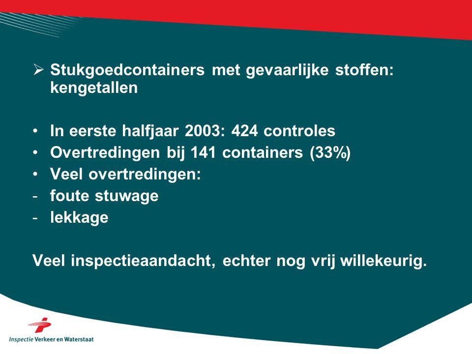  Stukgoedcontainers met gevaarlijke stoffen: kengetallen •In eerste halfjaar 2003: 424 controles •Overtredingen bij 141 containers (33%) •Veel overtredingen: -foute stuwage -lekkage Veel inspectieaandacht, echter nog vrij willekeurig.
