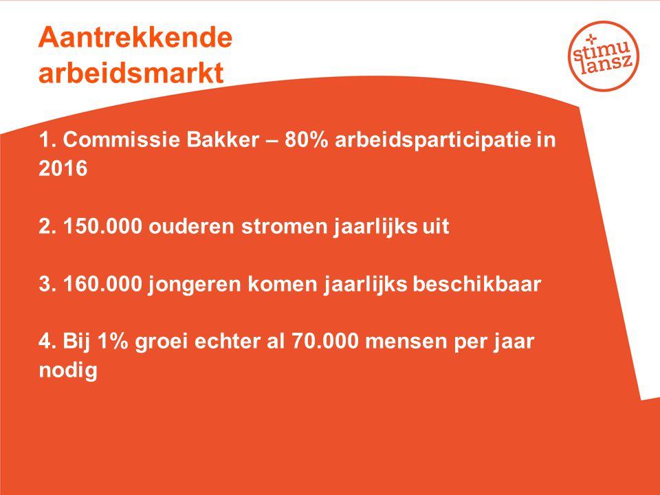 Aantrekkende arbeidsmarkt 1. Commissie Bakker – 80% arbeidsparticipatie in 2016 2. 150.000 ouderen stromen jaarlijks uit 3. 160.000 jongeren komen jaa
