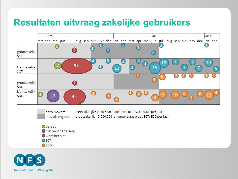 2012 2013 2014 mrtaprmeijunjulaugsepokt nov decjanfebmrtaprmeijunjulaugsepoktnovdecjanfeb grootzakelijk SCT kleinzakelijk SCT grootzakelijk SDD kleinzakelijk SDD early movers kleinzakelijk = 0 tot 5.000.000 transacties SCT/SDD per jaar massale migratie grootzakelijk = 5.000.000 en meer transacties SCT/SDD per jaar gereed niet van toepassing weet het niet SCT SDD 1 7 3 93 1 4 1 1 1 1 2 2 1 1 3 11 2 3 3 3 15 13 7 7 7 7 10 5 3 17 45 2 1 3 3 1 4 1 2 8 3 6 9 2 10 1 5 1 2 6 12 1 4 1 Resultaten uitvraag zakelijke gebruikers