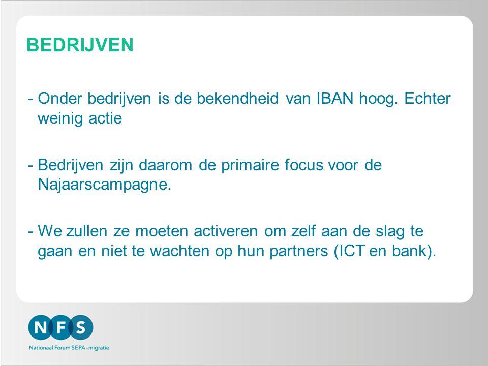 BEDRIJVEN -Onder bedrijven is de bekendheid van IBAN hoog. Echter weinig actie -Bedrijven zijn daarom de primaire focus voor de Najaarscampagne. -We z