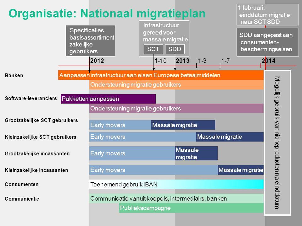 Infrastructuur gereed voor massale migratie Aanpassen infrastructuur aan eisen Europese betaalmiddelen Publiekscampagne Communicatie vanuit koepels, i