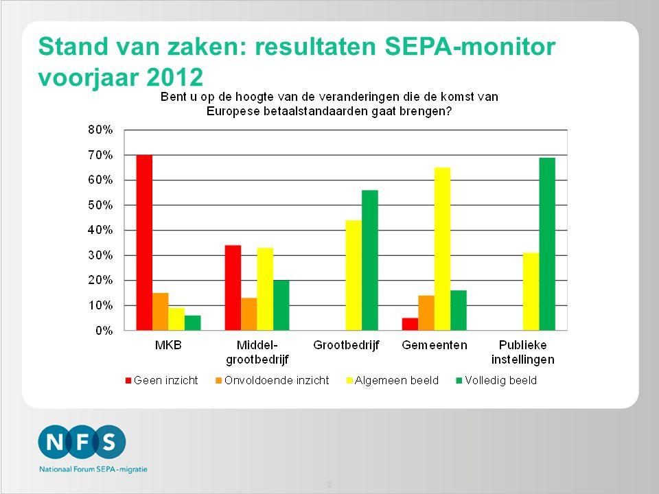 Stand van zaken: resultaten SEPA-monitor voorjaar 2012 8