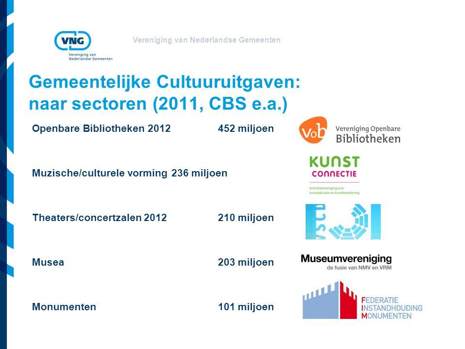 Vereniging van Nederlandse Gemeenten Gemeentelijke Cultuuruitgaven: naar sectoren (2011, CBS e.a.) Openbare Bibliotheken 2012 452 miljoen Muzische/culturele vorming 236 miljoen Theaters/concertzalen 2012210 miljoen Musea203 miljoen Monumenten101 miljoen