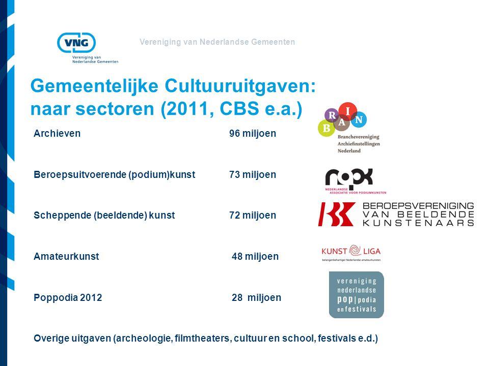 Vereniging van Nederlandse Gemeenten Gemeentelijke Cultuuruitgaven: naar sectoren (2011, CBS e.a.) Archieven96 miljoen Beroepsuitvoerende (podium)kuns