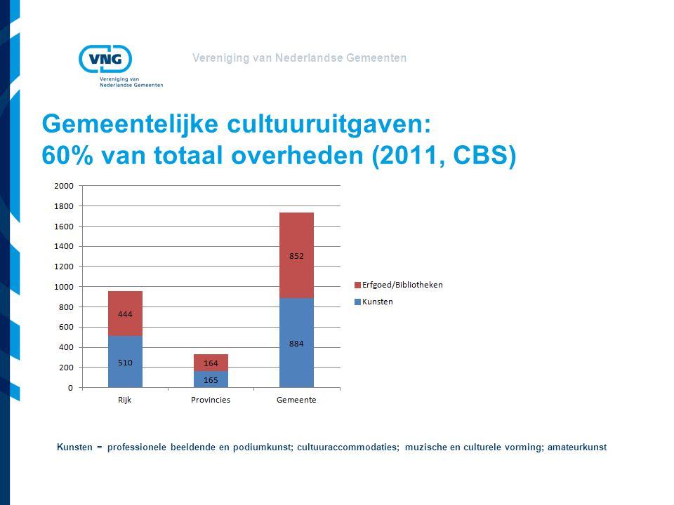 Vereniging van Nederlandse Gemeenten Gemeentelijke cultuuruitgaven: 60% van totaal overheden (2011, CBS) Kunsten = professionele beeldende en podiumku