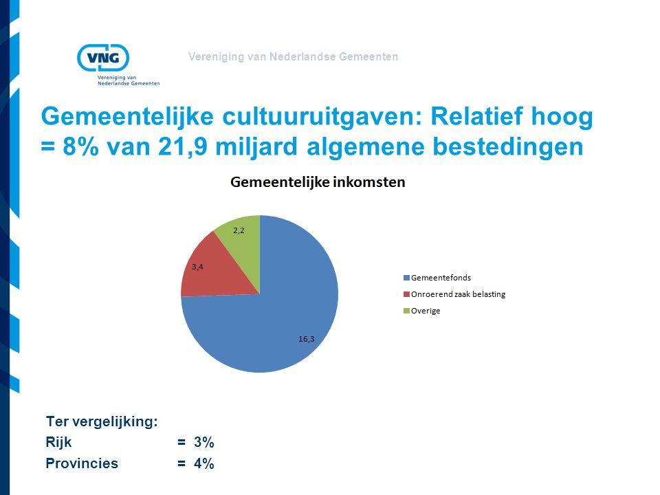 Vereniging van Nederlandse Gemeenten Gemeentelijke cultuuruitgaven: Relatief hoog = 8% van 21,9 miljard algemene bestedingen Ter vergelijking: Rijk =