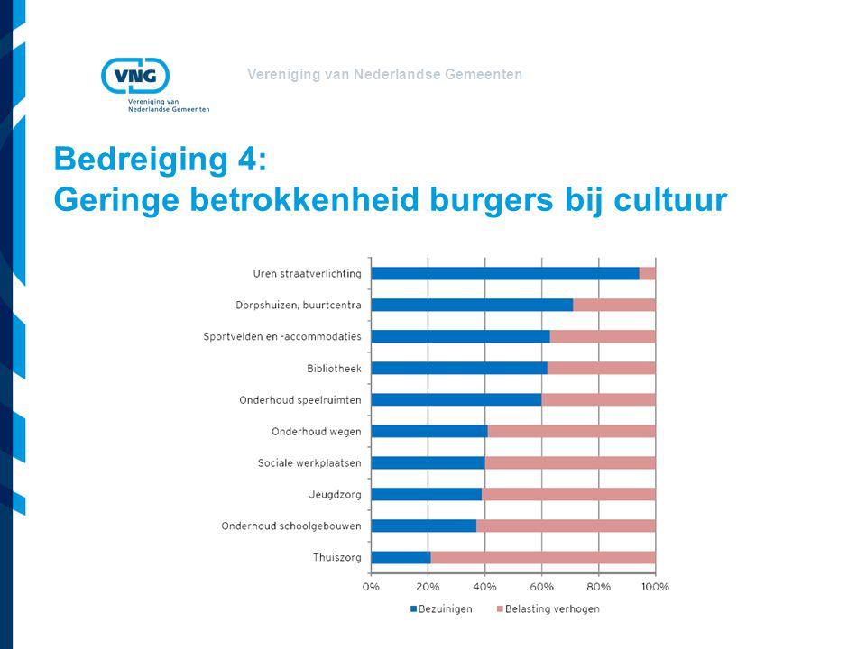 Vereniging van Nederlandse Gemeenten Bedreiging 4: Geringe betrokkenheid burgers bij cultuur