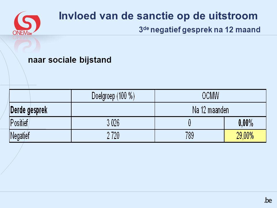 naar sociale bijstand Invloed van de sanctie op de uitstroom 3 de negatief gesprek na 12 maand