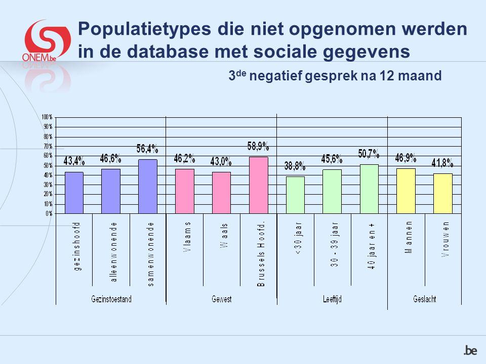 Populatietypes die niet opgenomen werden in de database met sociale gegevens 3 de negatief gesprek na 12 maand