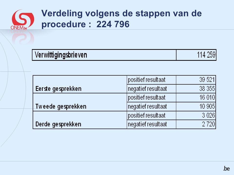 Verdeling volgens de stappen van de procedure : 224 796
