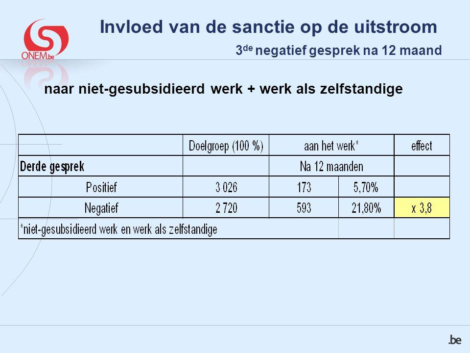 Invloed van de sanctie op de uitstroom 3 de negatief gesprek na 12 maand naar niet-gesubsidieerd werk + werk als zelfstandige