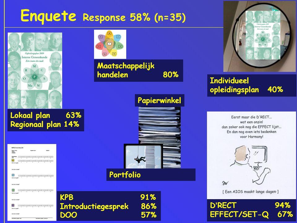 Enquete Response 58% (n=35) Lokaal plan 63% Regionaal plan 14% KPB 91% Introductiegesprek 86% DOO 57% D'RECT 94% EFFECT/SET-Q 67% Individueel opleidingsplan 40% Maatschappelijk handelen 80% Portfolio Papierwinkel