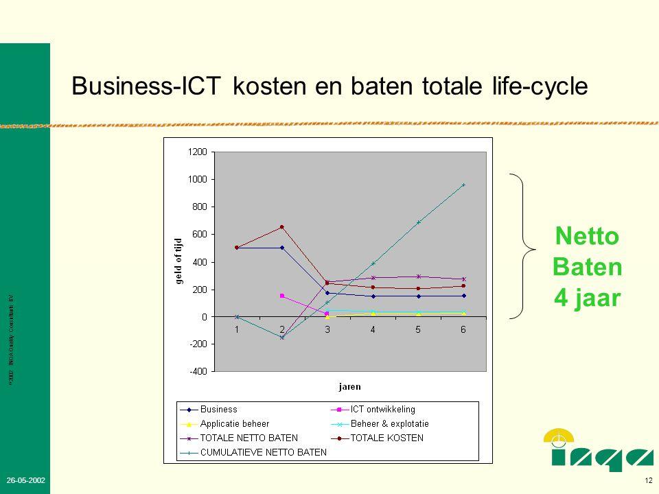 © 2002 INQA Quality Consultants BV 11 26-05-2002 Effectiviteit en efficiency bereiken door de basis te versterken •Gehele ICT organisatie: –(kwaliteits)managementsysteem: ISO certificering –INK model –Projectmatig werken (CMM en Prince II) •ICT beheer en explotatie: - ITIL •Projectmatig werken - Prince II