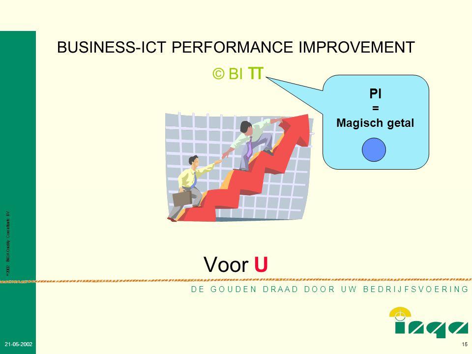 © 2002 INQA Quality Consultants BV 14 26-05-2002 Verdieping.
