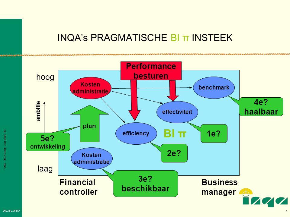 © 2002 INQA Quality Consultants BV 6 26-05-2002 INQA VISIE •Succes van de Business is afhankelijk van de ICT •Met gericht investeren in ICT is een hoog rendement voor business te realiseren •Integrale aanpak met: –Stappenplan –Alignment model –INK gedachtegoed –ICT kennis –Benchmark vergelijkbare situaties –Kwaliteitszorg loont –Meten/ besturen KPI's –Financieel meten/ besturen BI π