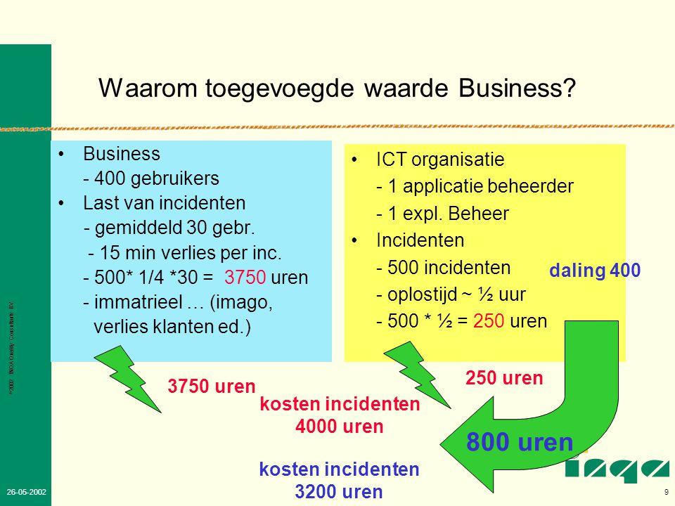 © 2002 INQA Quality Consultants BV 8 26-05-2002 Doelgericht effectiviteit en efficiency verbeteren •Basis versterken –Processen –Structuren verbeteren –besturing •Keuze problematiek: –Methode/ model ontwikkelstappen (INK, CMM) –hoogste toegevoegde waarde –voorkomen en/of beperkte risico's •Twee middelen voor verbeteren: –modellen (ISO,INK), best pratices (ITIL) ed –Financiele hulpmiddelen: kosten/ baten, ROI, TCO, Cocomo, NESMA, balance score card ABC en Business related pricing NU praktijk Toegevoegde waarde voor de Business