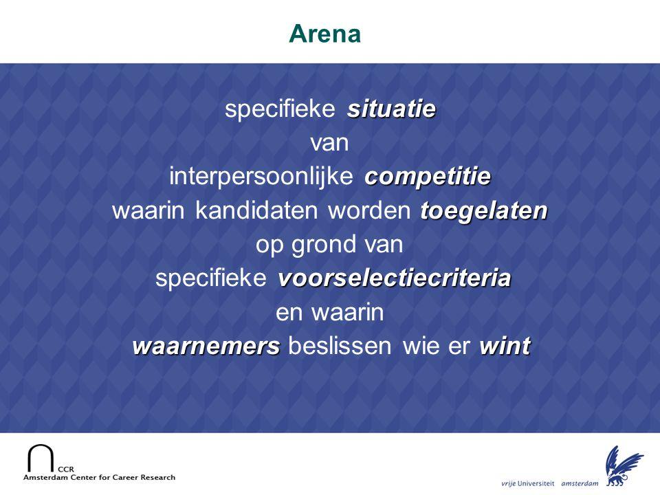 10 Structuurkenmerken van de arena • Toegangscriteria tot de arena • Geaccepteerde 'wapens' in de arena • Determinanten van de 'wapens' • Besliscriteria • Typische arenasituaties