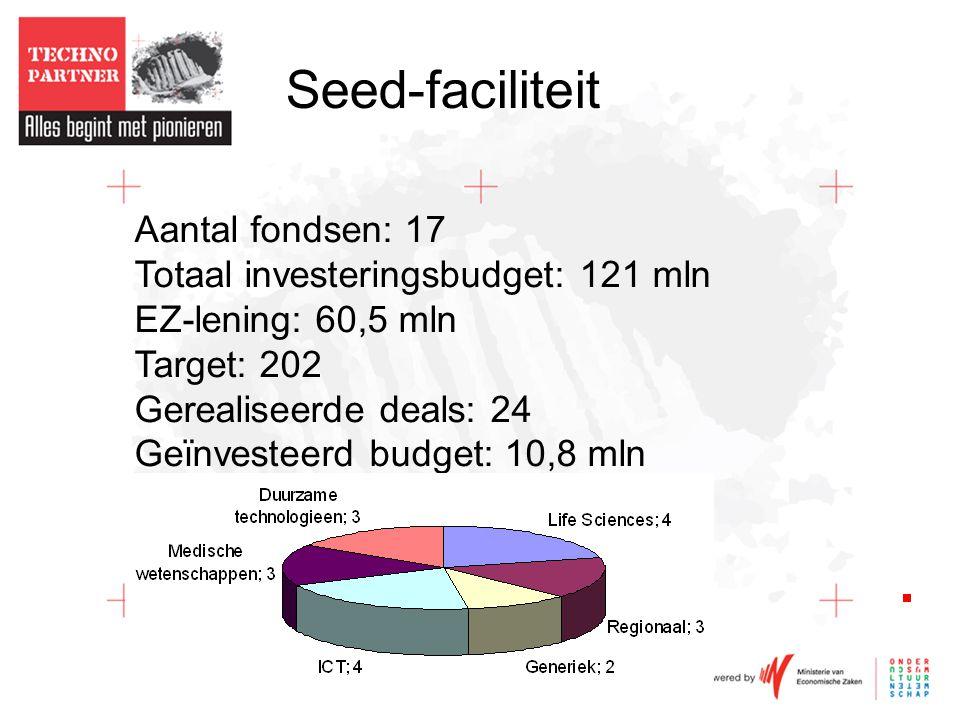 Seed-faciliteit Aantal fondsen: 17 Totaal investeringsbudget: 121 mln EZ-lening: 60,5 mln Target: 202 Gerealiseerde deals: 24 Geïnvesteerd budget: 10,8 mln