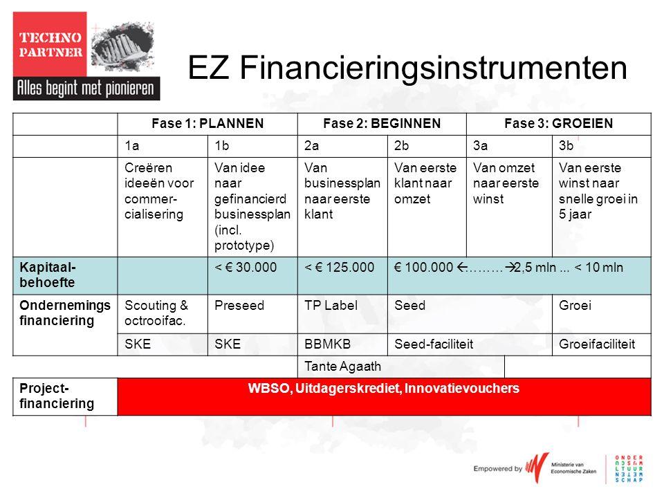 EZ Financieringsinstrumenten Fase 1: PLANNENFase 2: BEGINNENFase 3: GROEIEN 1a1b2a2b3a3b Creëren ideeën voor commer- cialisering Van idee naar gefinancierd businessplan (incl.