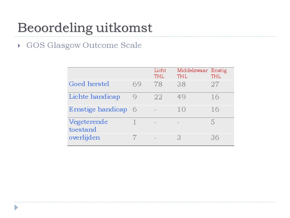 Beoordeling uitkomst  GOS Glasgow Outcome Scale