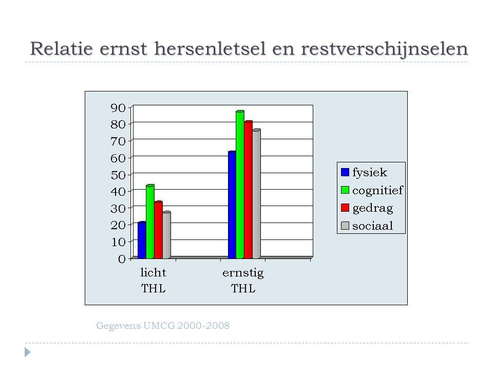 Relatie ernst hersenletsel en restverschijnselen Gegevens UMCG 2000-2008