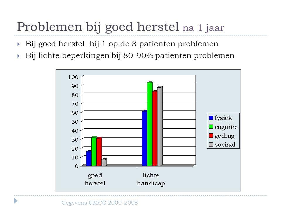 Problemen bij goed herstel na 1 jaar  Bij goed herstel bij 1 op de 3 patienten problemen  Bij lichte beperkingen bij 80-90% patienten problemen Gegevens UMCG 2000-2008