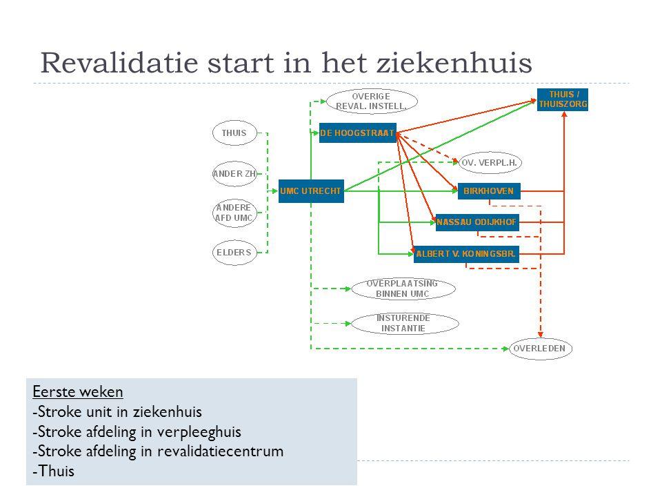 (Sub)acuut 0 - 10 dagen Herstel 0 – 12 weken Adaptatie 3 – 6 maanden Stabilisatie > 1 jaar Diagnostiek Prognostiek Voorlichting Training Educatie Strategieën Aanpassing Monitoring -patiënt -naaste Bijscholing Zelf management Fasering
