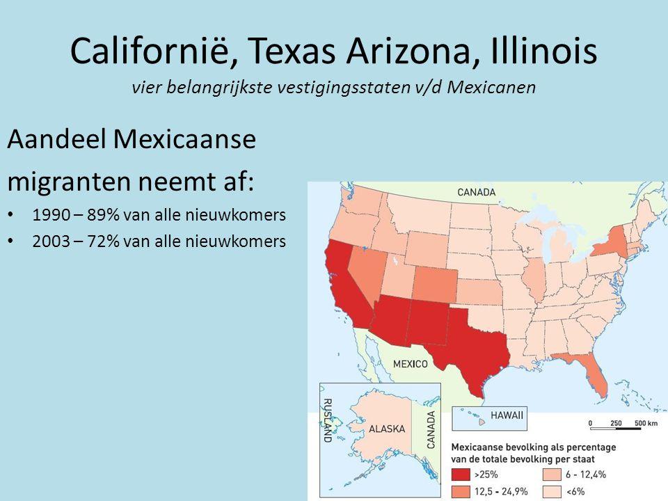 Aandeel Mexicaanse migranten neemt af: • 1990 – 89% van alle nieuwkomers • 2003 – 72% van alle nieuwkomers