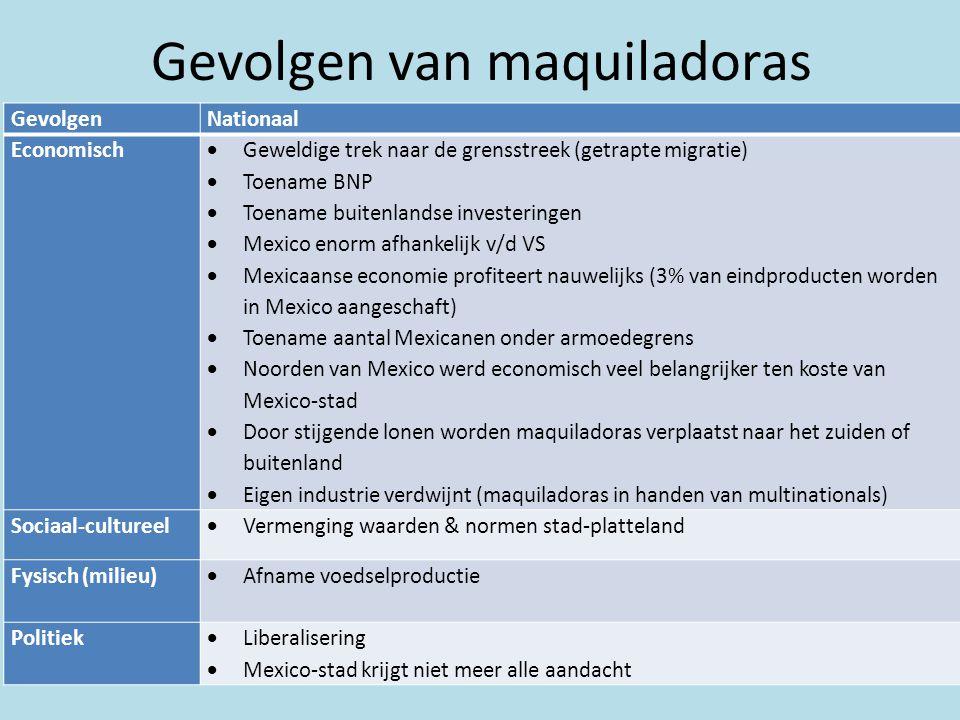 Gevolgen van maquiladoras GevolgenNationaal Economisch  Geweldige trek naar de grensstreek (getrapte migratie)  Toename BNP  Toename buitenlandse i
