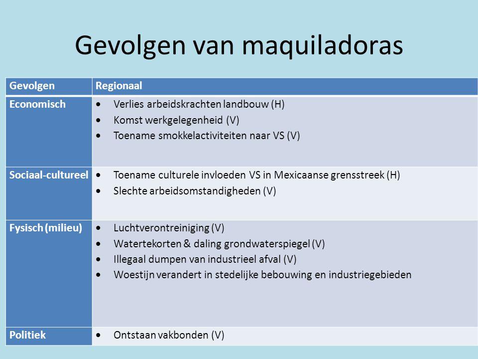 Gevolgen van maquiladoras GevolgenLokaal Economisch  Geen investeringen in lokale economie (H)  Huizen opgeknapt met 'migrantengeld' (H)  Geen toepassing opgedane werkervaring eigen dorp (H)  Huisvestingsprobleem; krottenwijken, geen eigendomsrechten(V)  Slechte voorzieningen (V)  Stad zonder hart (V)  Duurder levensonderhoud (V)  Achterblijvers (ouderen) inkomensafhankelijk van opgestuurd geld migranten (H)  Veel verschil tussen armoede en rijkdom (V) Sociaal-cultureel  Mensen verliezen familie (H)  Ontvolking & vergrijzing; jongeren trekken weg (H)  Invloed kerk vermindert (H)  Familiebanden worden zwakker(H)  Ouderlijk gezag neemt af (H)  Bedreiging gemeenschapszin in oude dorpen (H) Fysisch (milieu)  Luchtverontreiniging (V)  Watertekorten (V)  Daling grondwaterspiegel (V)  Illegaal dumpen van industrieel afval (V) Politiek