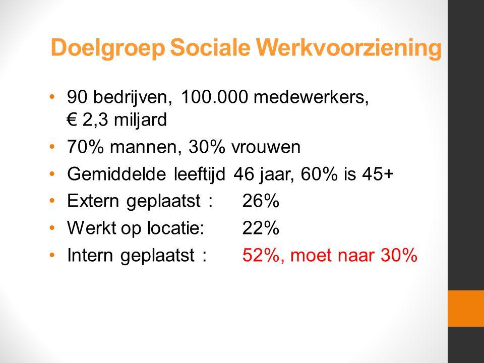 Doelgroep Sociale Werkvoorziening •90 bedrijven, 100.000 medewerkers, € 2,3 miljard •70% mannen, 30% vrouwen •Gemiddelde leeftijd 46 jaar, 60% is 45+ •Extern geplaatst : 26% •Werkt op locatie:22% •Intern geplaatst :52%, moet naar 30%