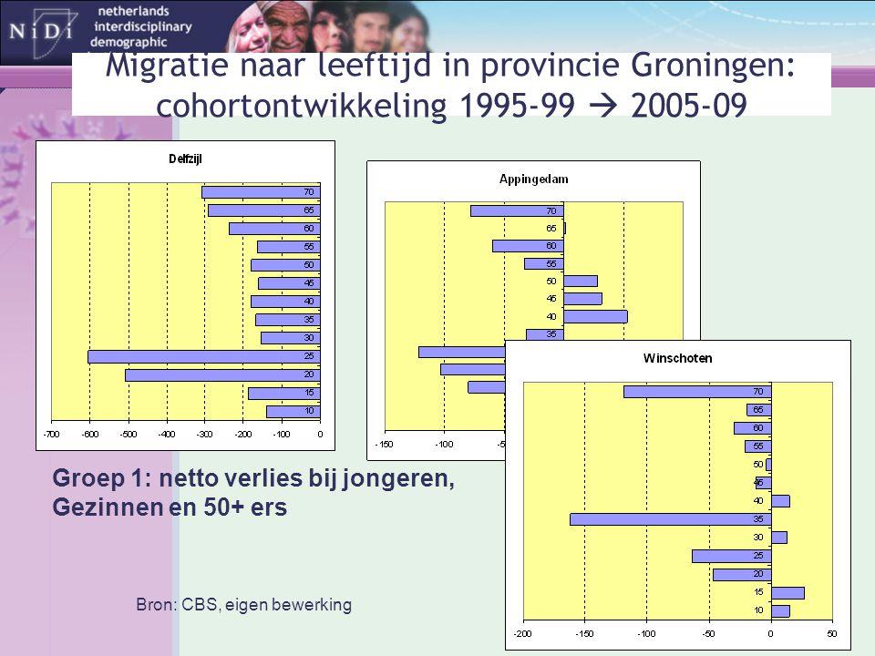 Migratie naar leeftijd in provincie Groningen: cohortontwikkeling 1995-99  2005-09 Groep 1: netto verlies bij jongeren, Gezinnen en 50+ ers Bron: CBS