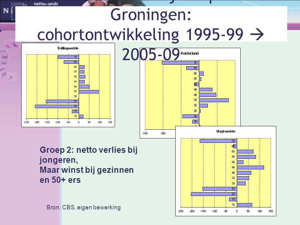 Groep 2: netto verlies bij jongeren, Maar winst bij gezinnen en 50+ ers Bron: CBS, eigen bewerking Migratie naar leeftijd in provincie Groningen: coho