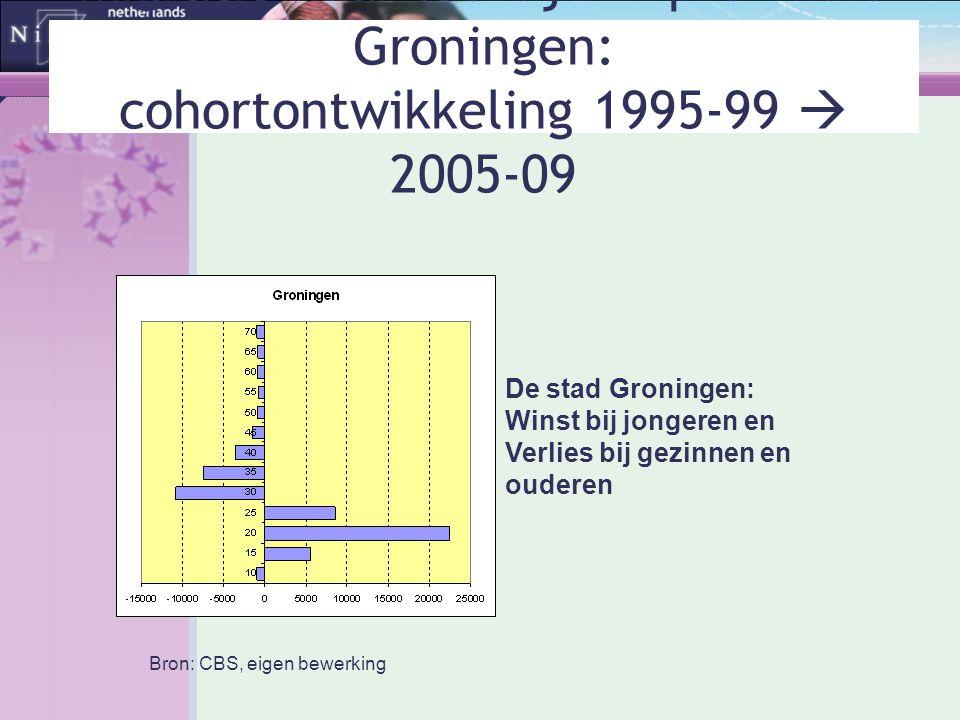 De stad Groningen: Winst bij jongeren en Verlies bij gezinnen en ouderen Bron: CBS, eigen bewerking Migratie naar leeftijd in provincie Groningen: coh
