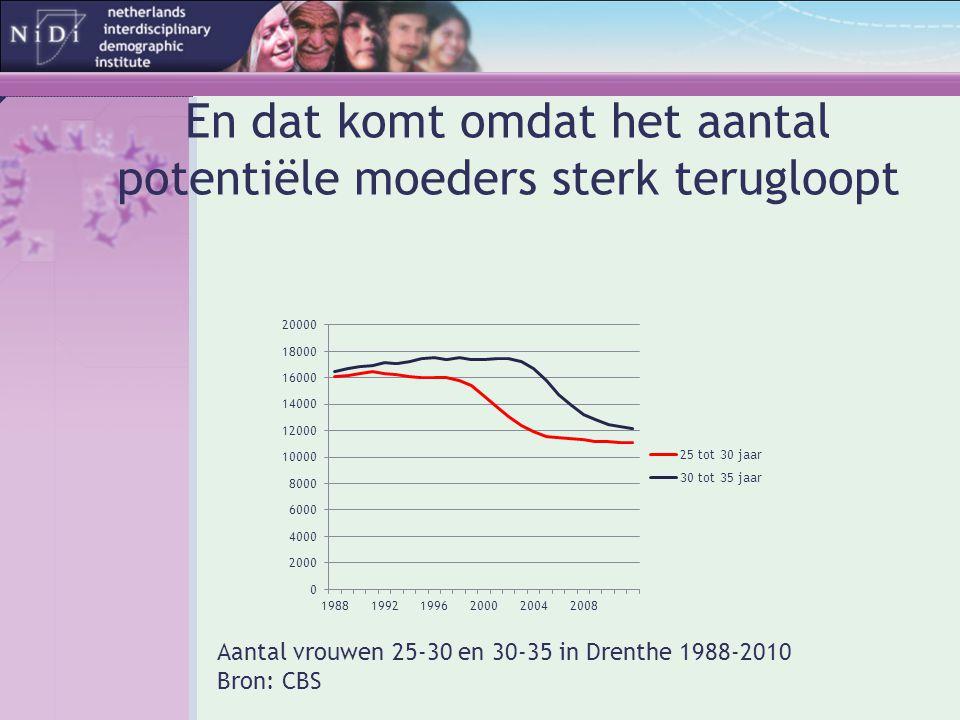 En dat komt omdat het aantal potentiële moeders sterk terugloopt Aantal vrouwen 25-30 en 30-35 in Drenthe 1988-2010 Bron: CBS