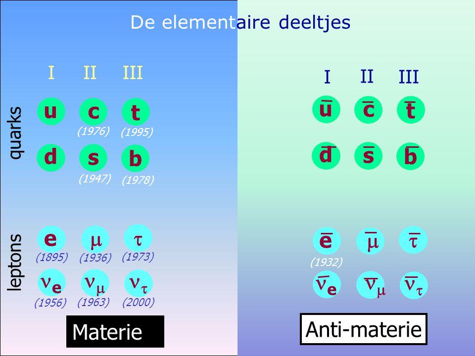 De elementaire deeltjes u d c s t b e   ee    Anti-materie III I II quarks leptons Materie (1956) u d I e ee (1895) t b III   (1973)