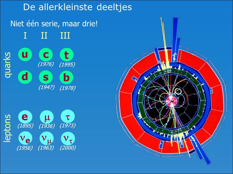 De allerkleinste deeltjes quarks Niet één serie, maar drie! leptons (1956) u d I e ee (1895) t b III   (1973) (2000) (1978) (1995) c s II  
