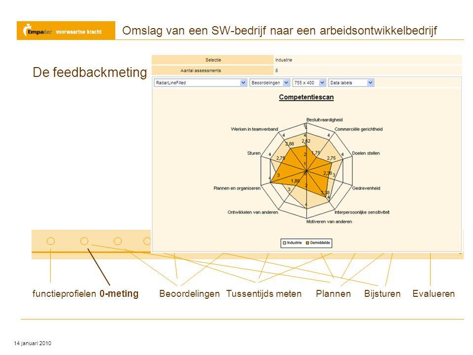Omslag van een SW-bedrijf naar een arbeidsontwikkelbedrijf 14 januari 2010 functieprofielen0-metingBeoordelingenTussentijds metenBijsturenPlannenEvalu