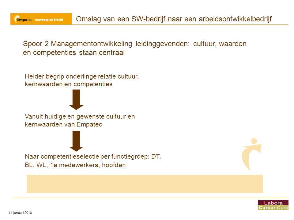 Omslag van een SW-bedrijf naar een arbeidsontwikkelbedrijf 14 januari 2010 Spoor 2 Managementontwikkeling leidinggevenden: cultuur, waarden en compete