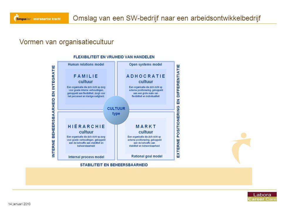 Omslag van een SW-bedrijf naar een arbeidsontwikkelbedrijf 14 januari 2010 Vormen van organisatiecultuur