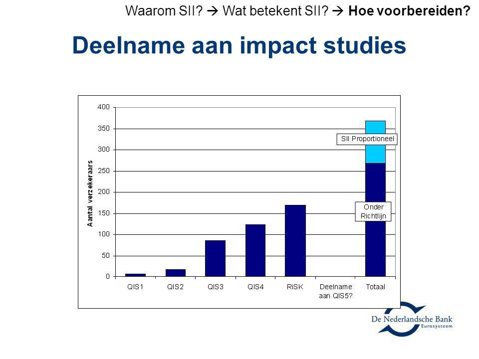 Deelname aan impact studies Waarom SII?  Wat betekent SII?  Hoe voorbereiden?