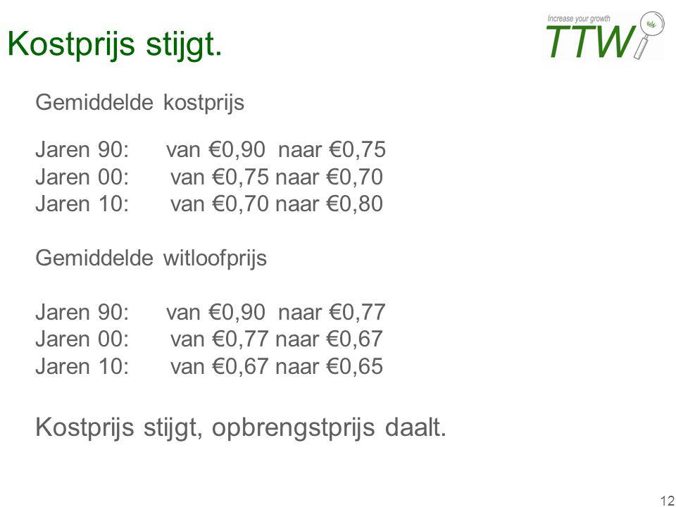 12 Kostprijs stijgt. Gemiddelde kostprijs Jaren 90: van €0,90 naar €0,75 Jaren 00:van €0,75 naar €0,70 Jaren 10:van €0,70 naar €0,80 Gemiddelde witloo